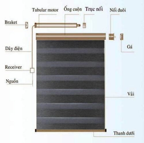 Cấu trúc của rèm cuốn tự động